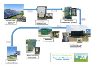 Diagram of West Solent Solar Coop farm